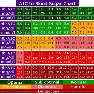 a1c-chart